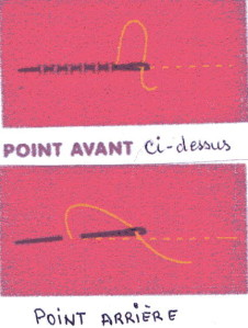 point avant, point arriere